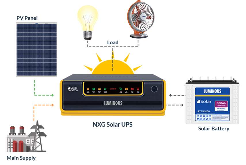 Luminous Solar Inverter Panel