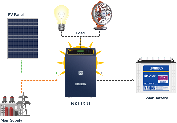 Solar MPPT